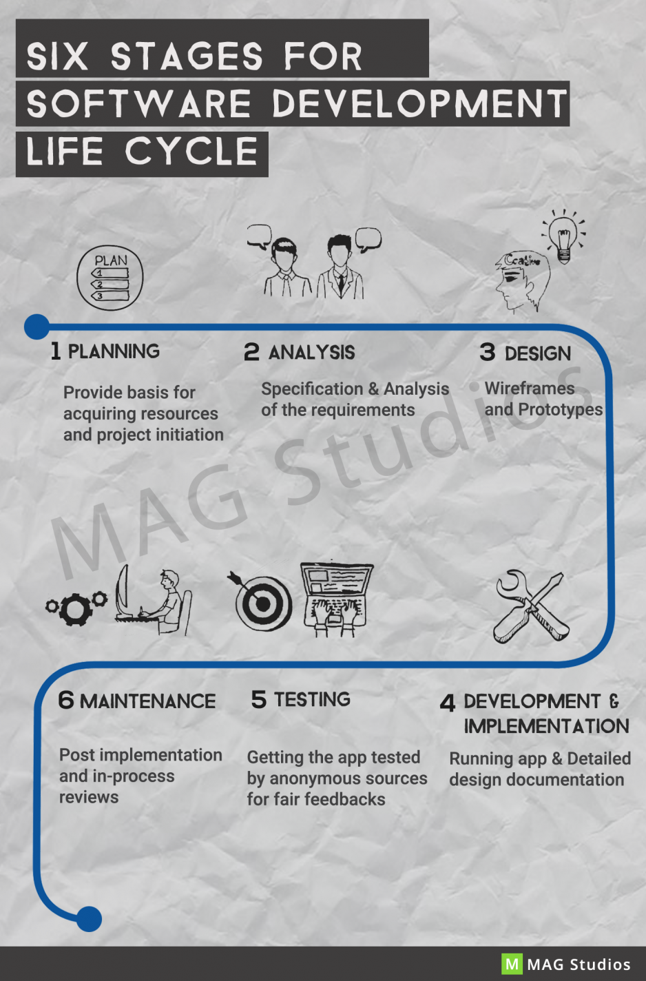 Six stages of Software Development Life Cycle
