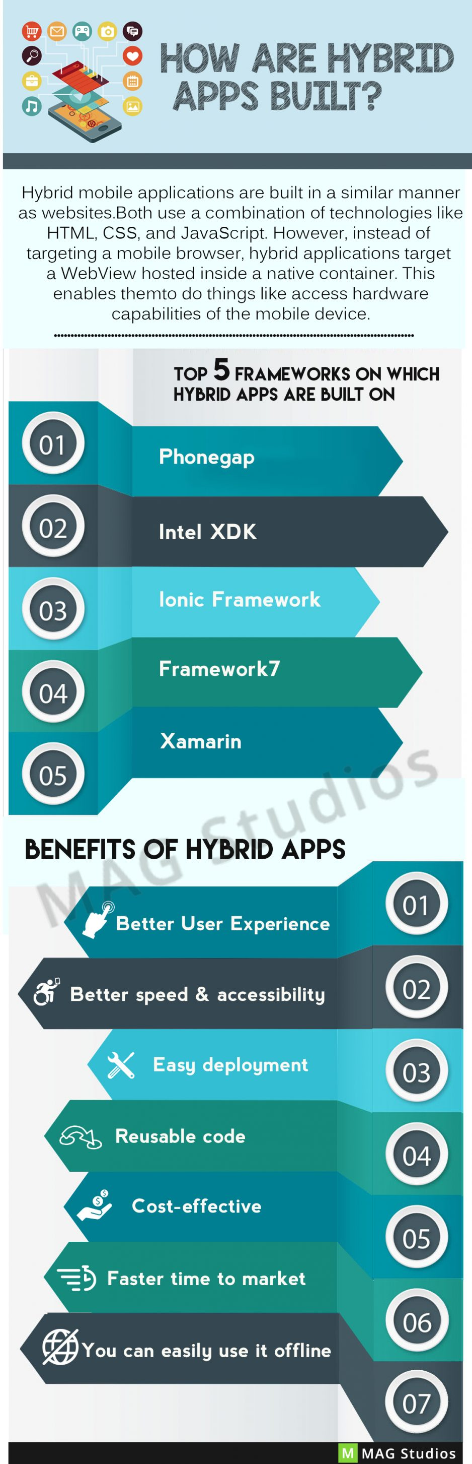 How are Hybrid Apps built and what are its benefits?