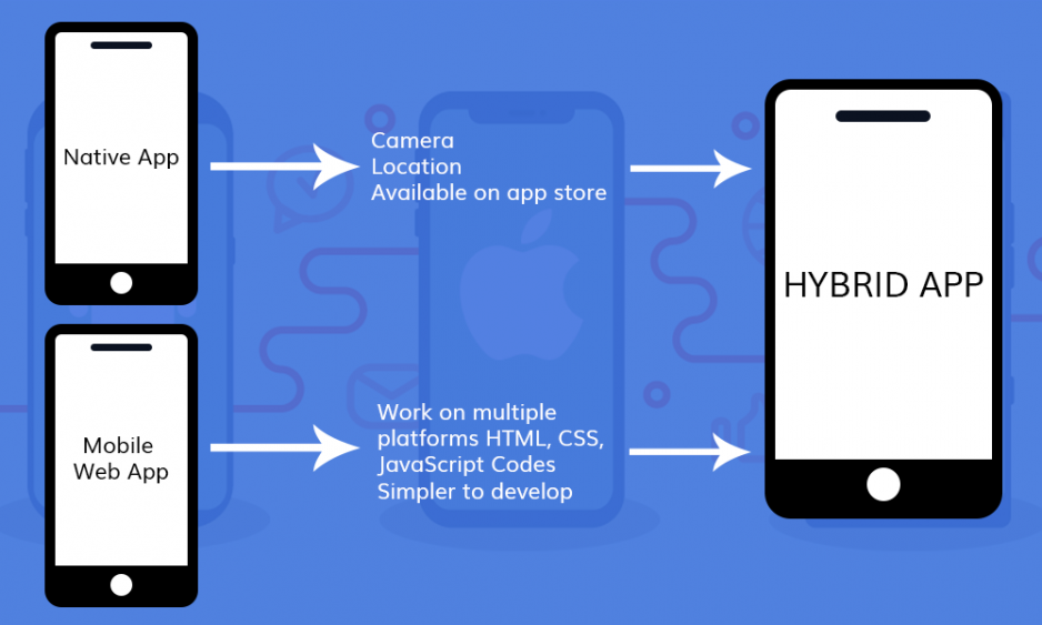 Advantages and disadvantages of a hybrid mobile application.
