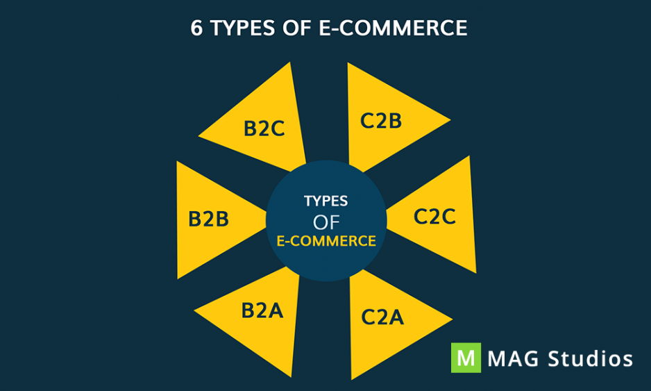 Major Advantages of E-Commerce! How to select the best E-Commerce solution?
