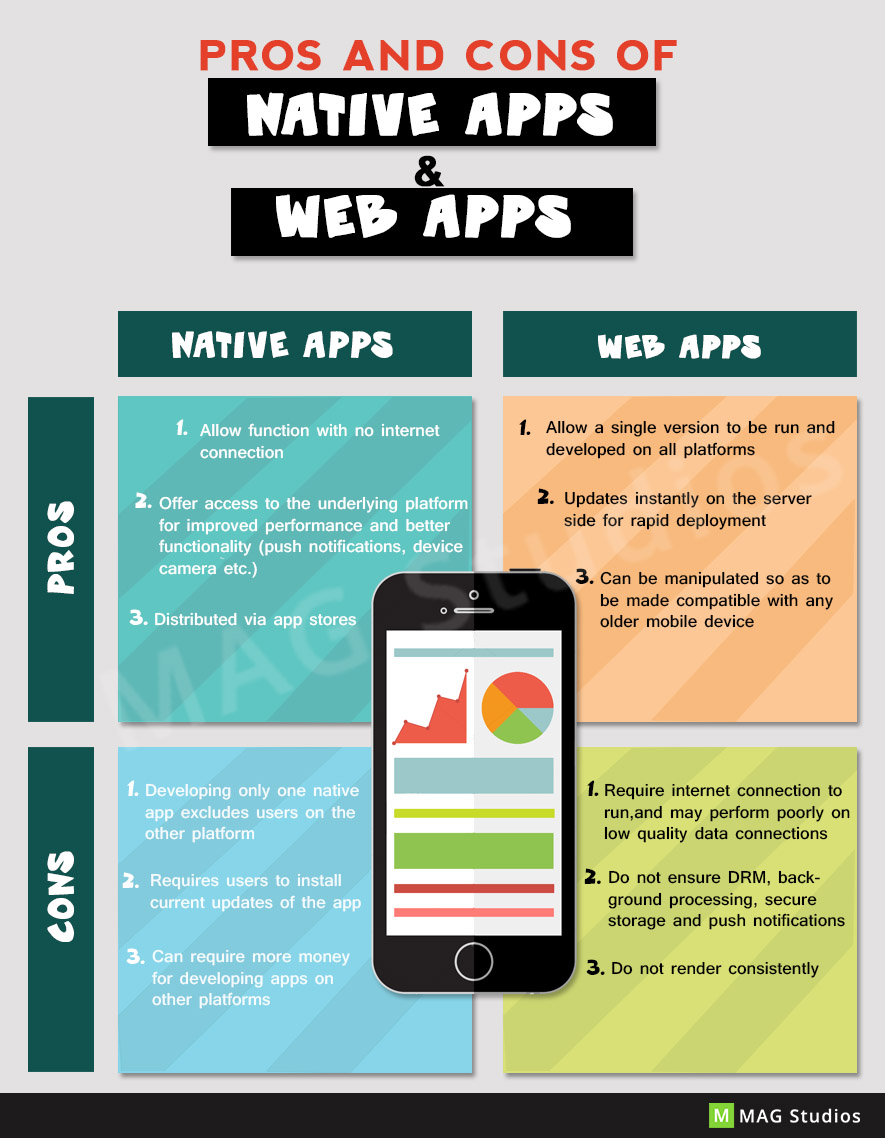 Pros and Cons of Native Apps & Web Apps