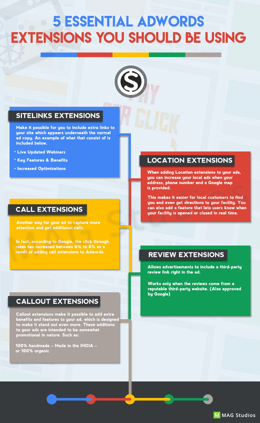 Five essential AdWords Extensions you should be using